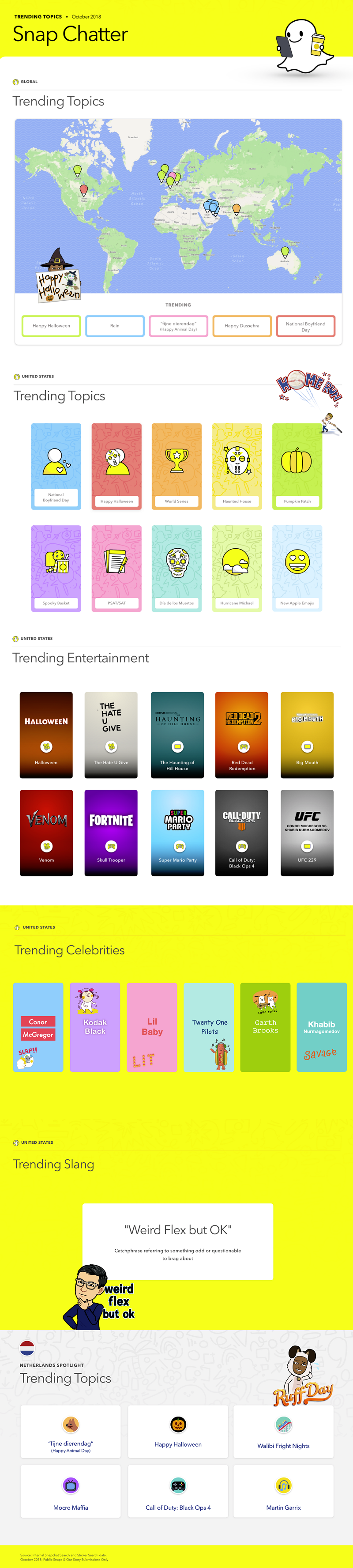Snapchat Releases Latest Update of Trending Topics on the Platform [Infographic]