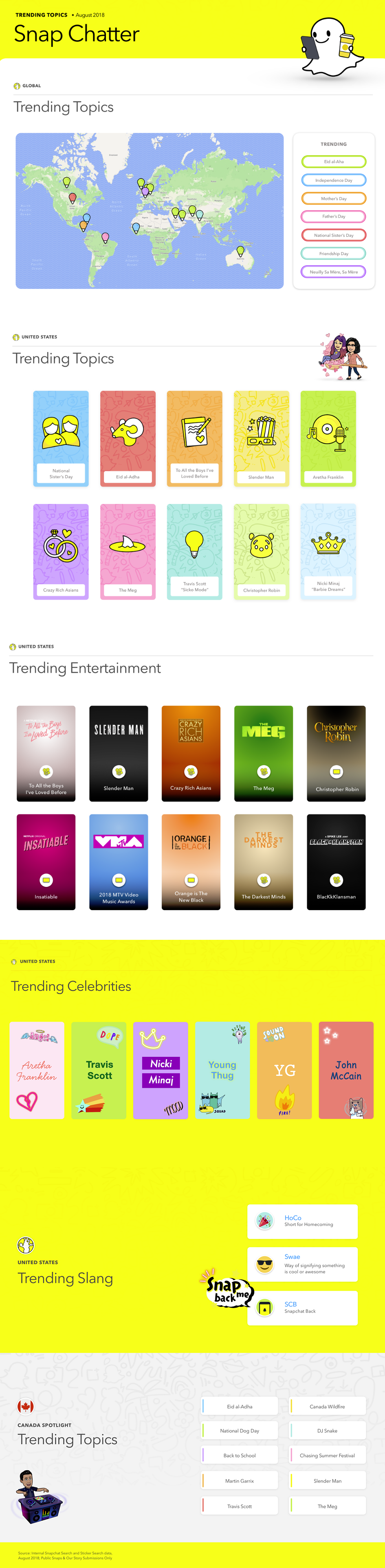 Snapchat's latest Snap Chatter trending topics report