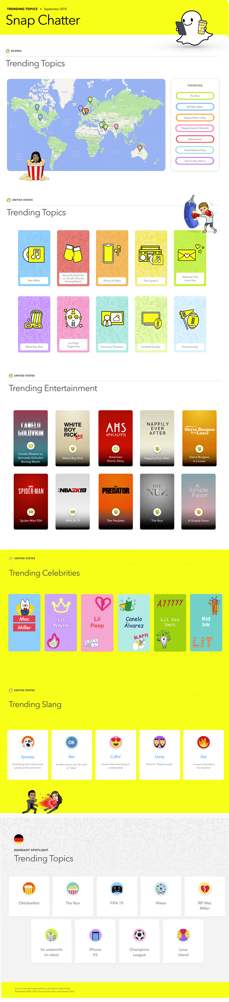 Listing looks at the key terms which gained momentum on Snapchat in September