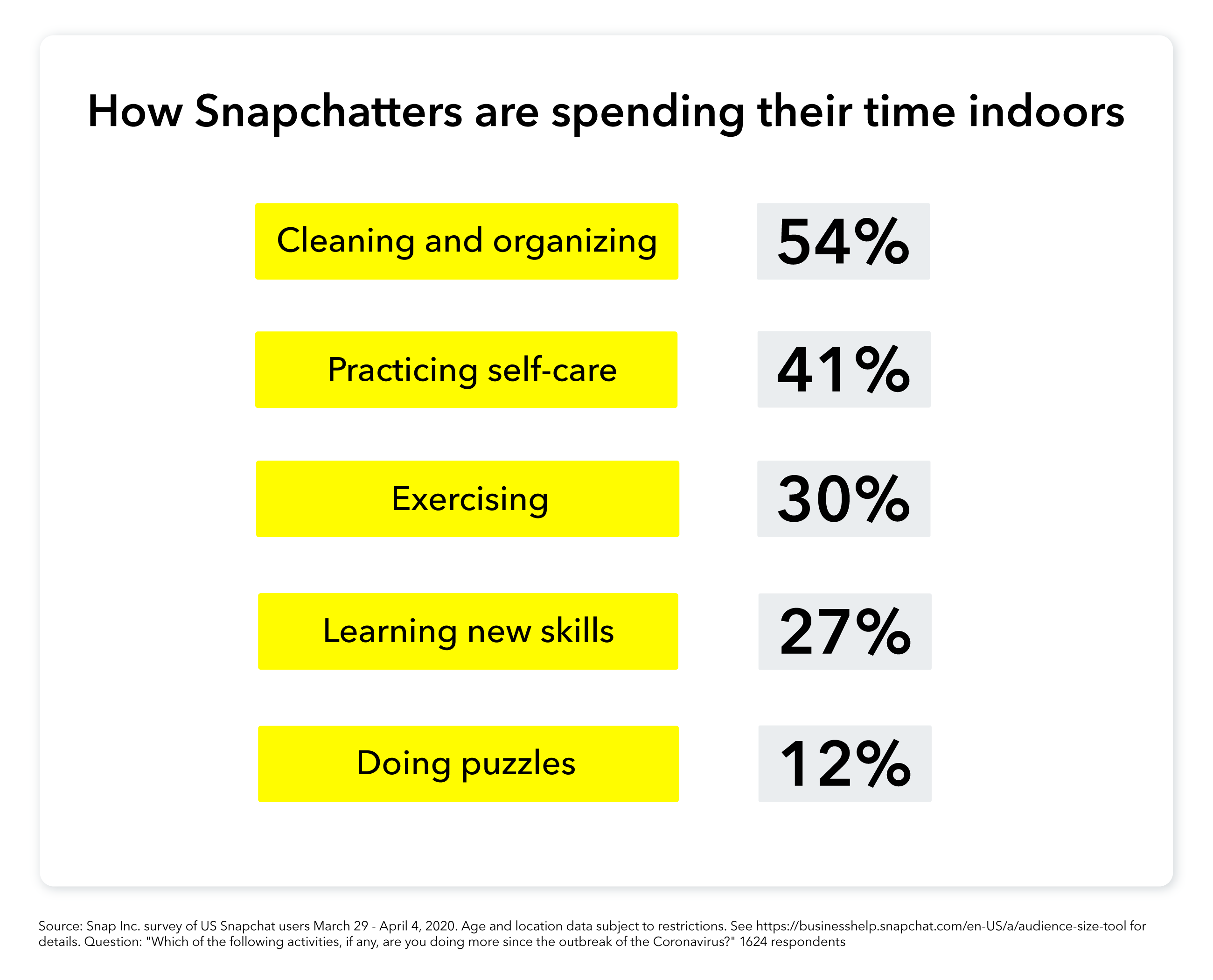 Snapchat COVID-19 trends