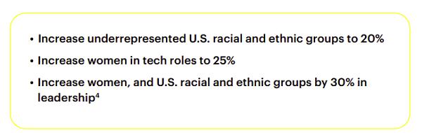 Snapchat Diversity Report