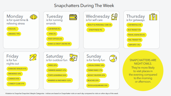A listing of common Snapchat user behaviors by day