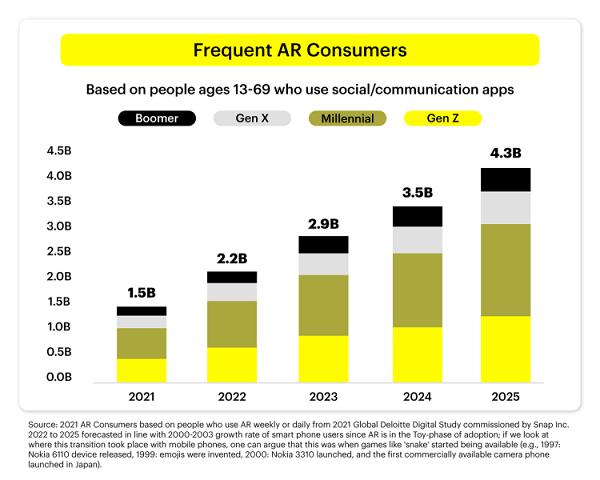 Recherche sur l'utilisation de Snapchat AR