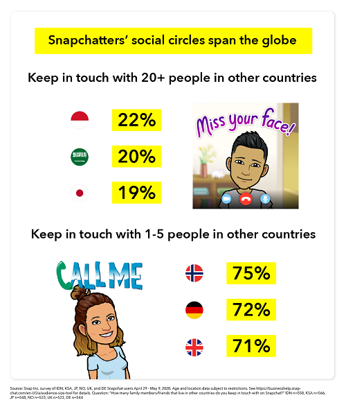 Snapchat connection stats