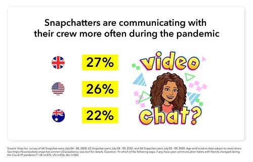 Snapchat friendship stats