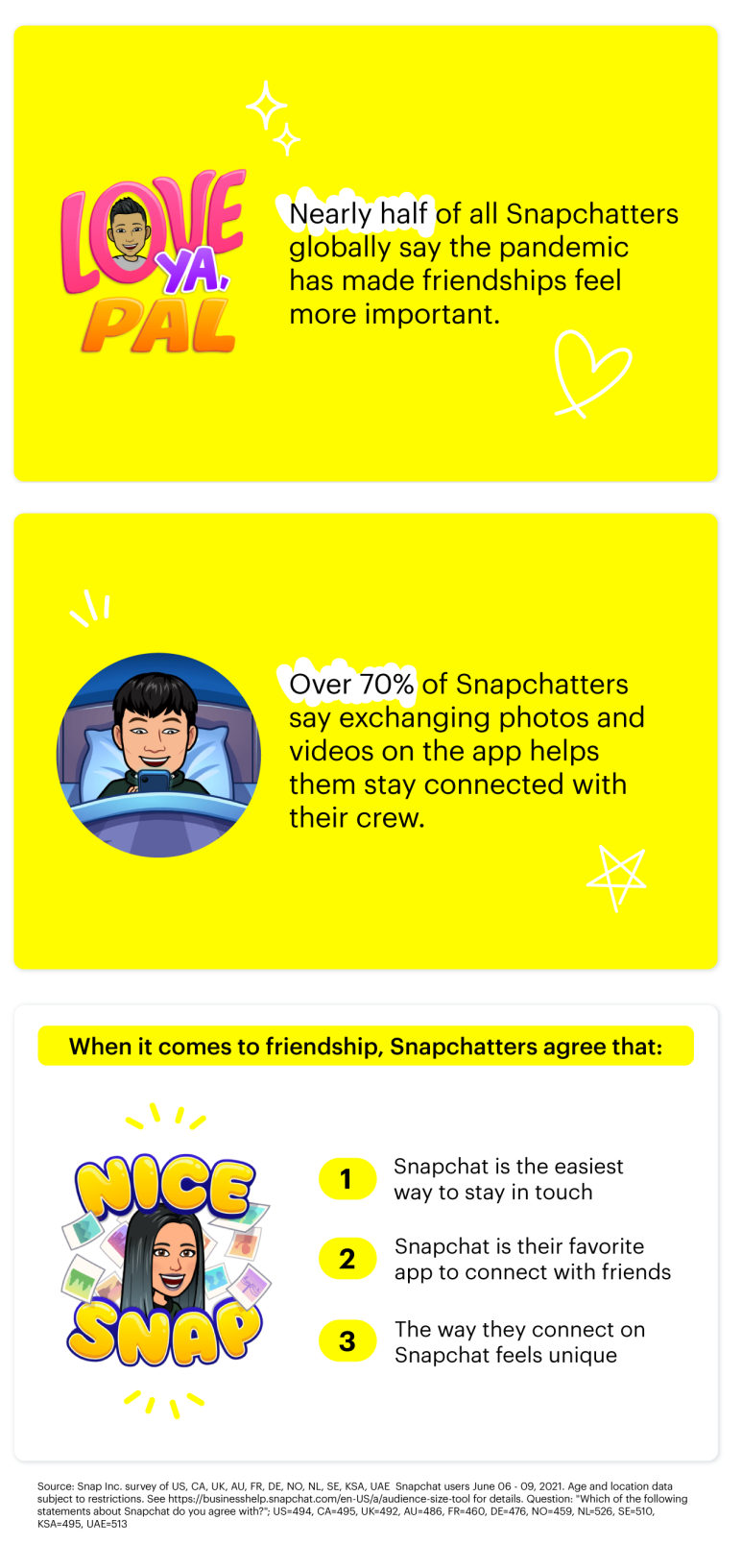 Snapchat Friendship Day data