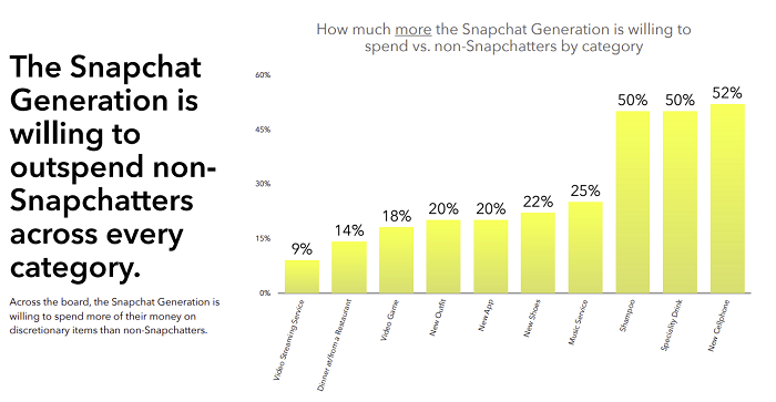 Snapchat Generation report