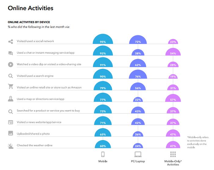 Investigación de Snapchat Generation Z - hábitos digitales