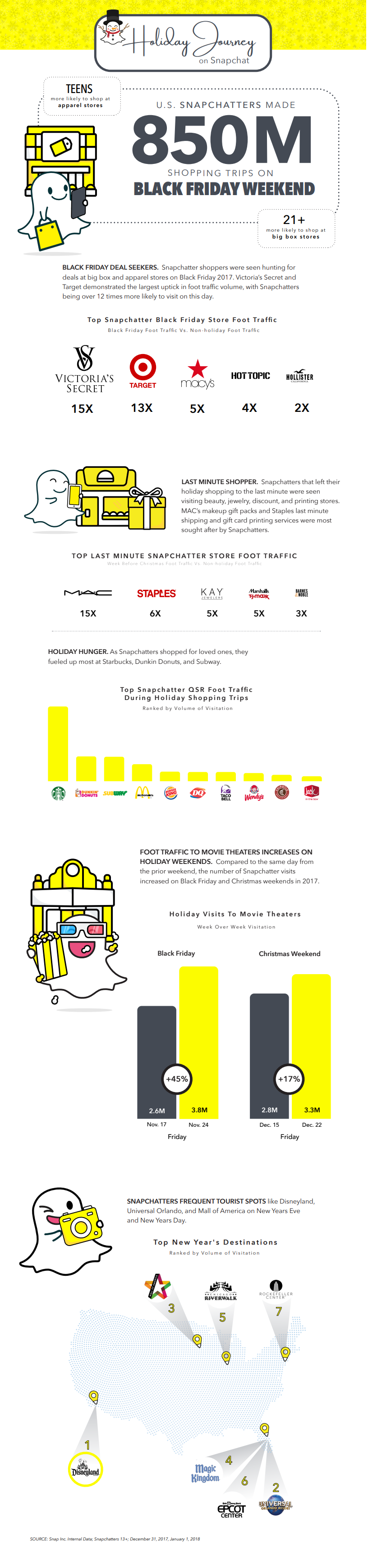 Snapchat user behaviors over the holiday period infographic