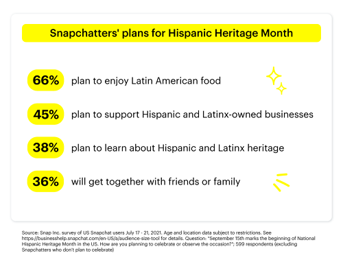 Snapchat Latin Heritage Month research