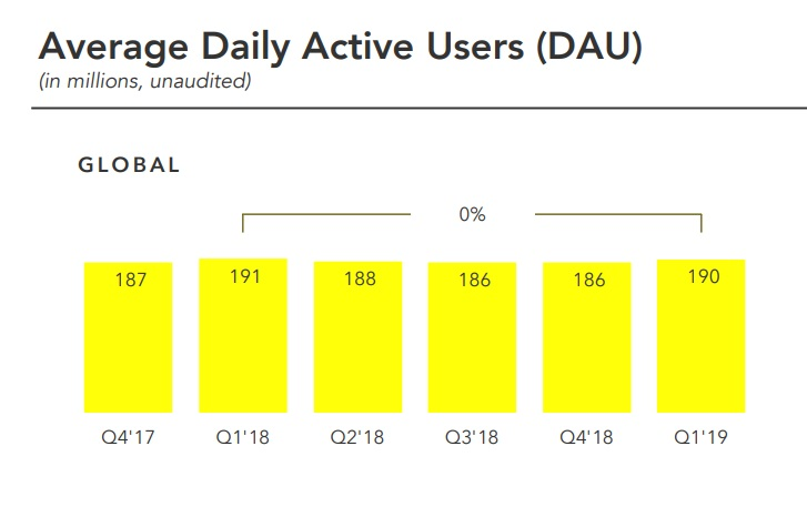 Snapchat Q1 - Daily Active User chart