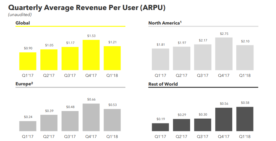 Snapchat Q1 Numbers Show Slower User Growth, Miss Revenue Estimates | Social Media Today