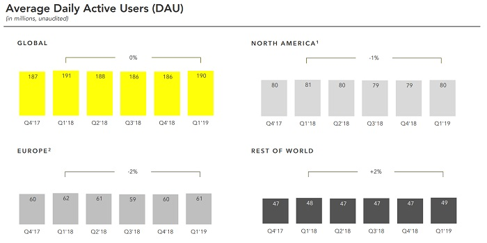 Snap Q1 2019 - user growth charts