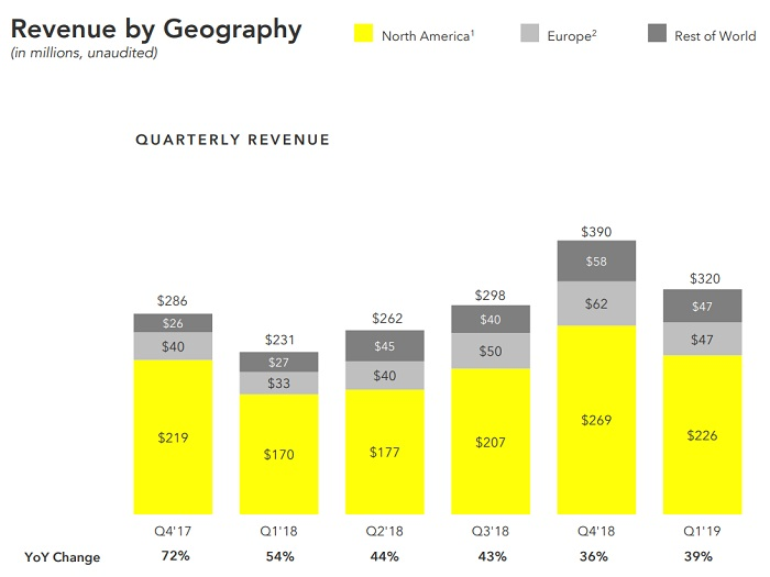 Snap Q1 2019 - revenue charts