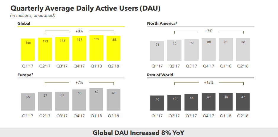 Snapchat Q2 2018 - Active Users [graphs]