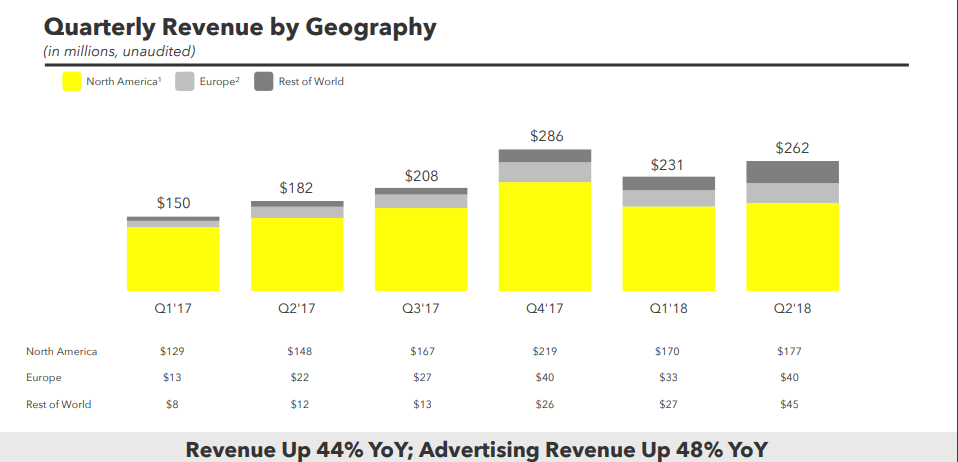 Snap Q2 Earnings Slides - earnings results