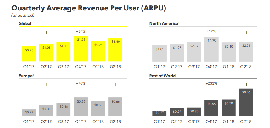 Snap Q2 earnings - Average Revenue Per User charts