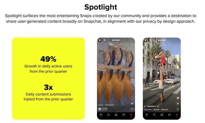 Snapchat Spotlight growth