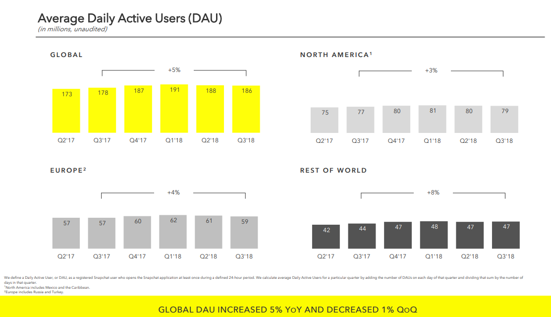 Snapchat Q3 2018 - daily active user charts