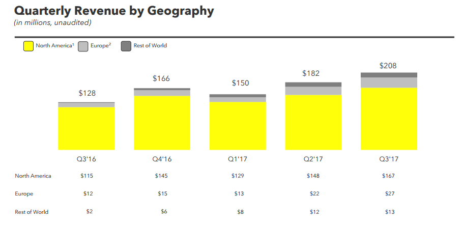 Snapchat Releases Q3 Earnings, Fails to Meet Market Expectations | Social Media Today