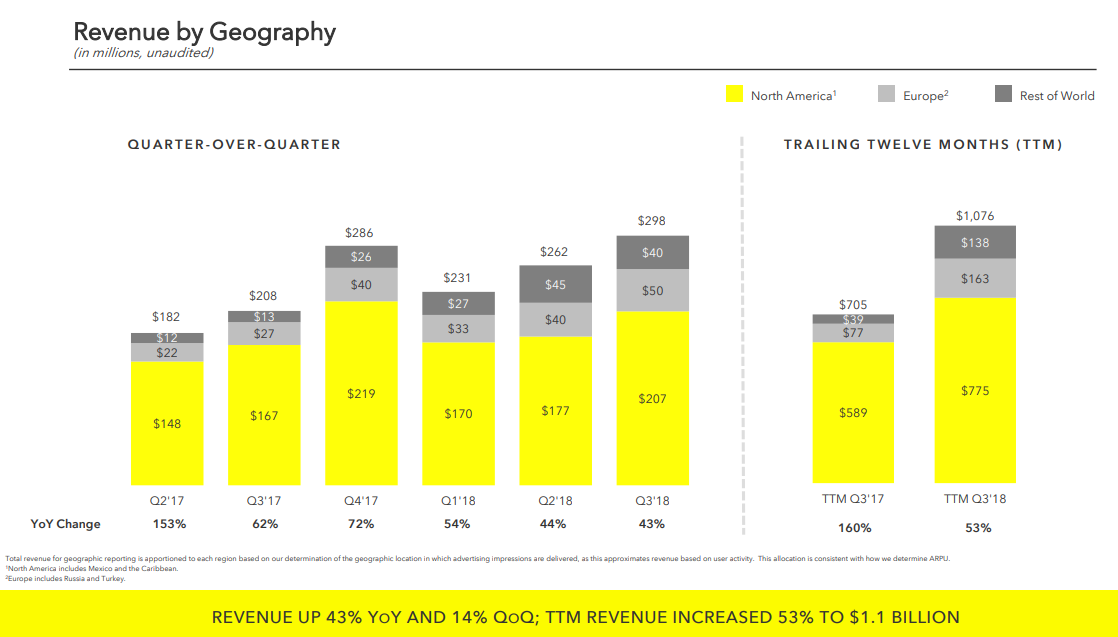 Snap Q3 2018 - Earnings charts