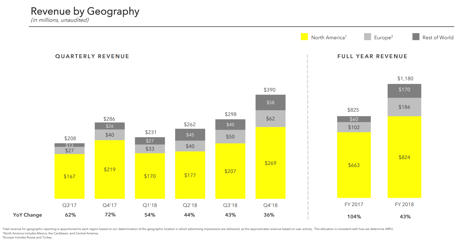 Snap Q4 2018 results