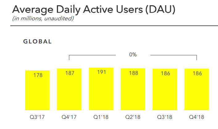 Snapchat daily active user counts (by quarter)