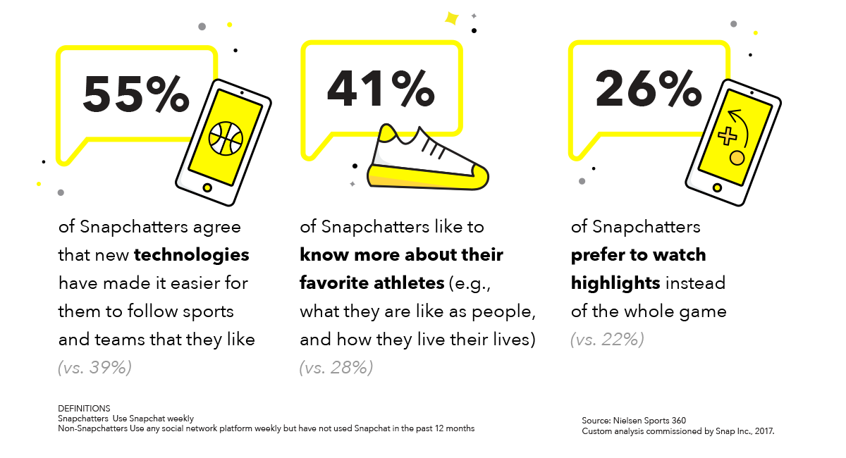 Snapchat Releases New Report on the Popularity of the App Among Sports Fans | Social Media Today