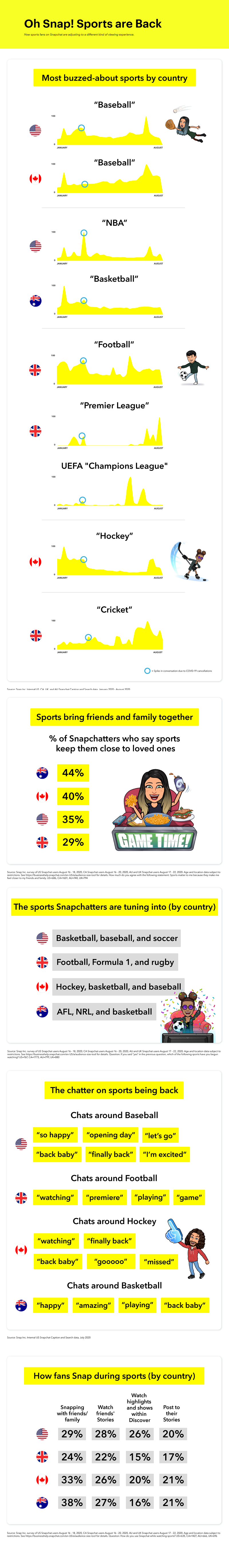 Snapchat sports infographic