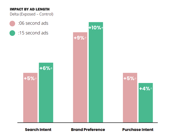 Video ad effectiveness study