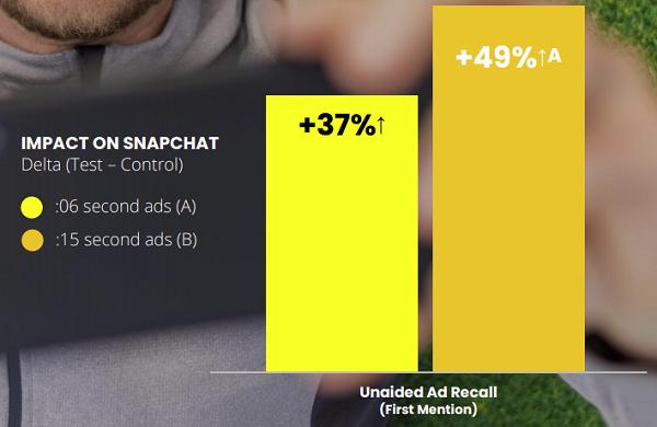 Snapchat video ad study
