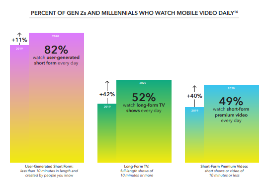 Snapchat video study