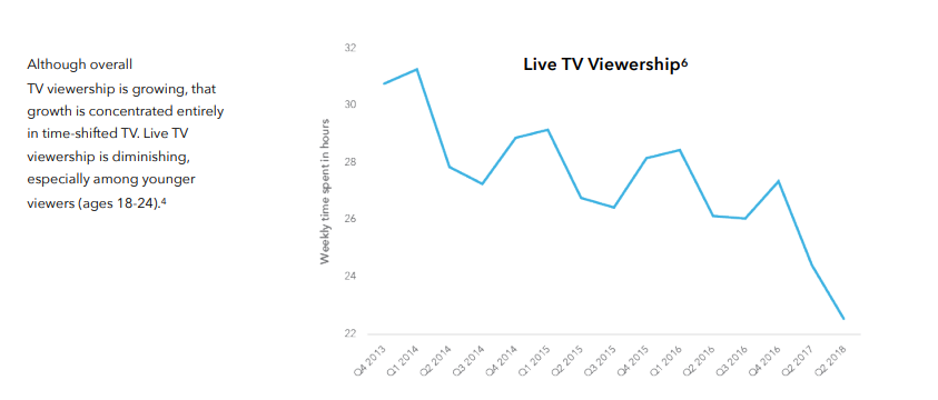 Graph shows decline in live TV viewership over time