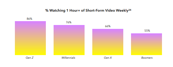 Chart shows growth in short-form video consumption by demographic group