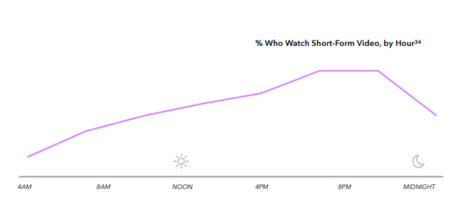 Chart shows short form video consumption trends by time of day
