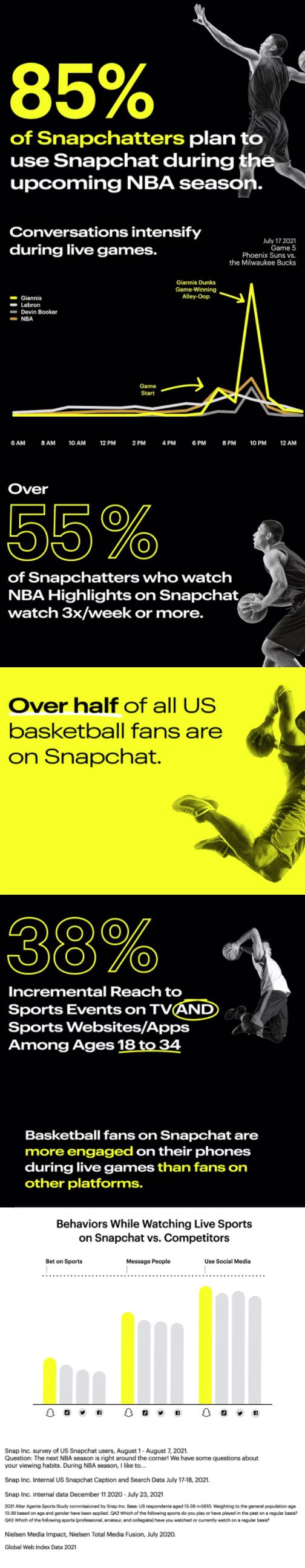 Snapchat NBA engagement stats
