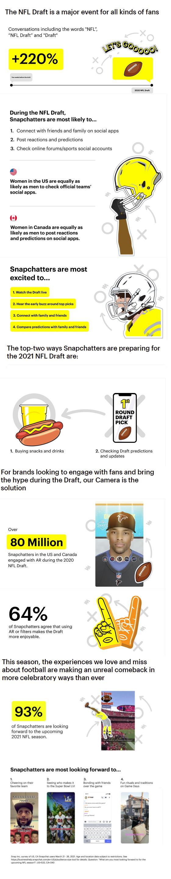 Snapchat NFL Draft stats