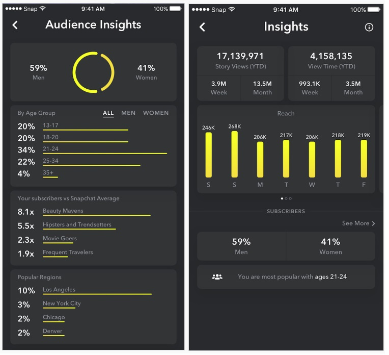 Snapchat Adds New Audience Insights for Platform Influencers | Social Media Today