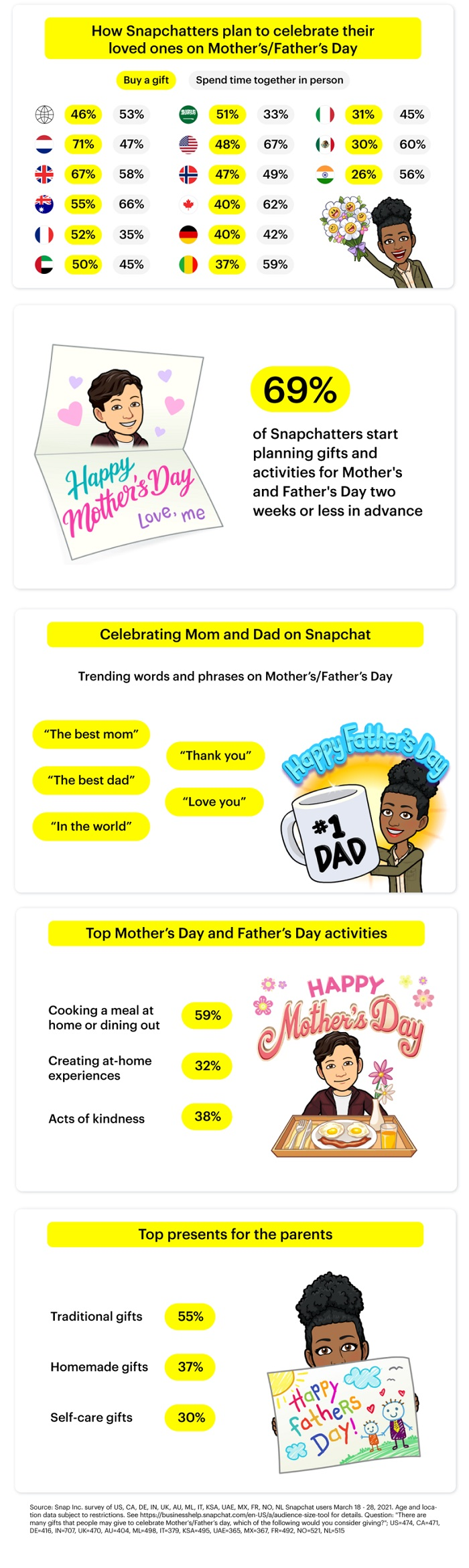 Snapchat Mothers and Fathers Day insights