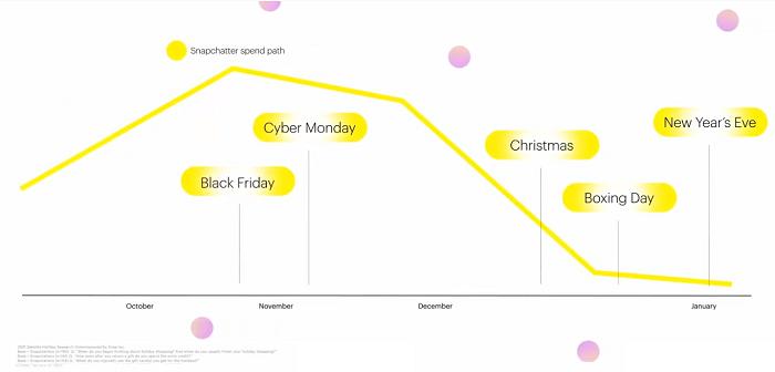 Snapchat holiday planning