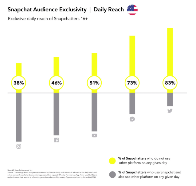 Stats on Snapchat users and where they spend their time in apps