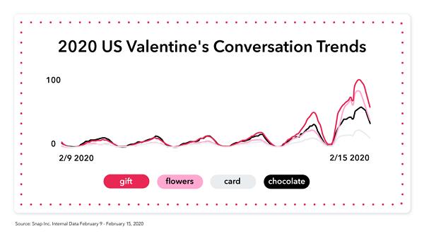 Snapchat Valentine's Day