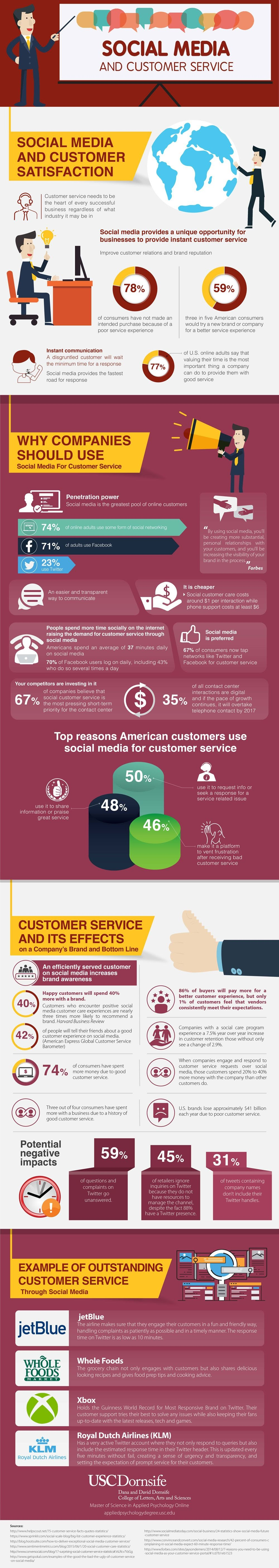 Social Media and Customer Service [Infographic] | Social Media Today