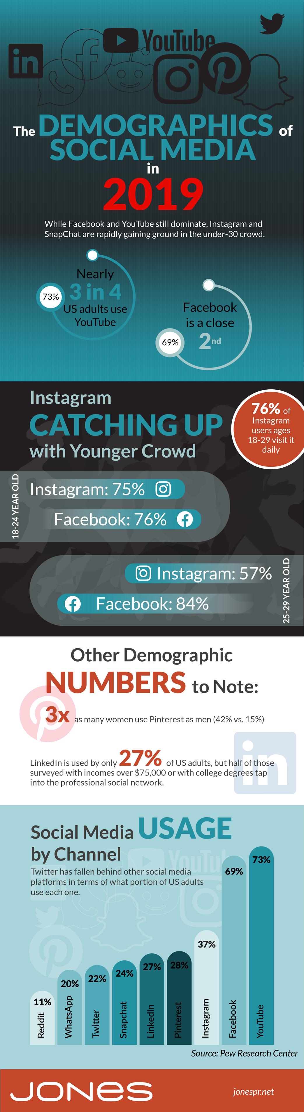 Infographic looks at social media usage stats