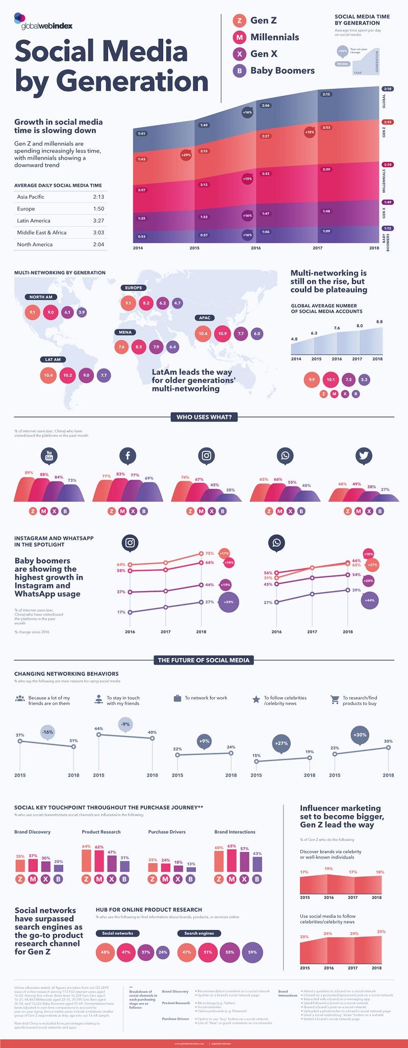 Social media usage trends