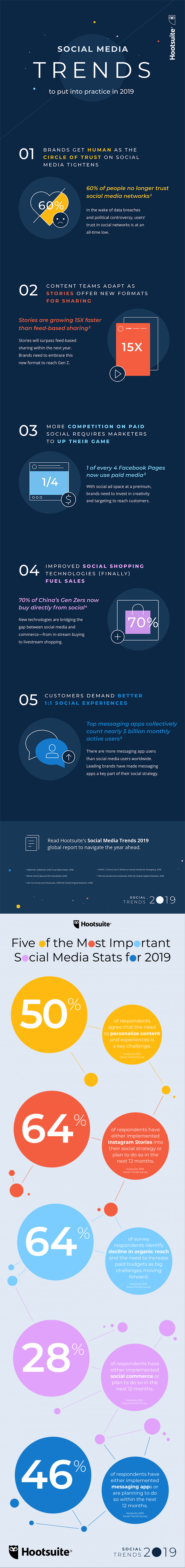 Social Media Trends to Watch infographic