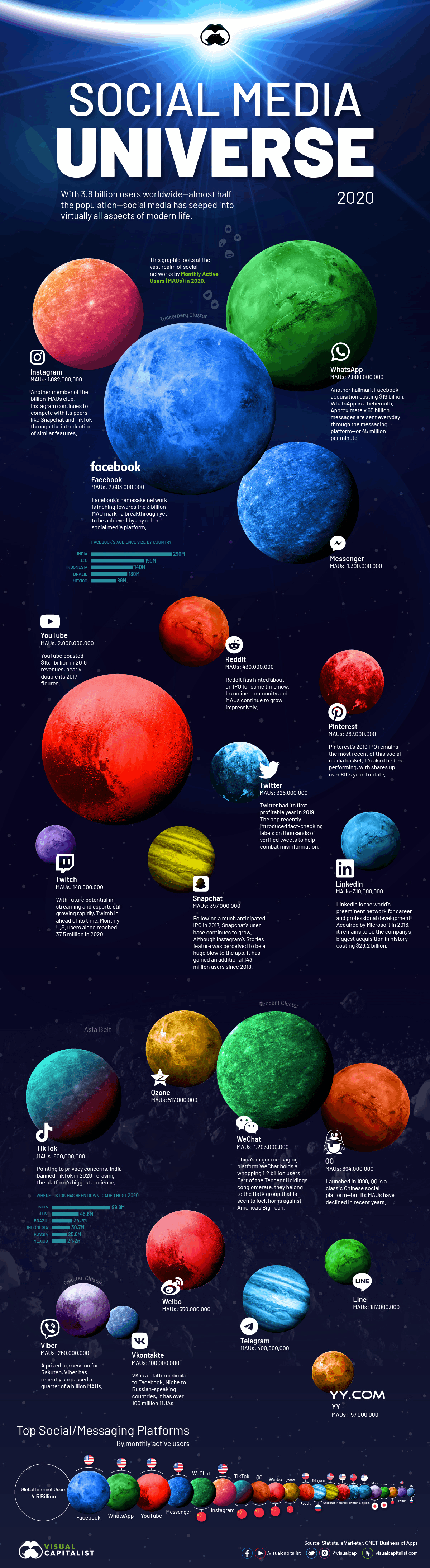 Social Universe 2020 infographic