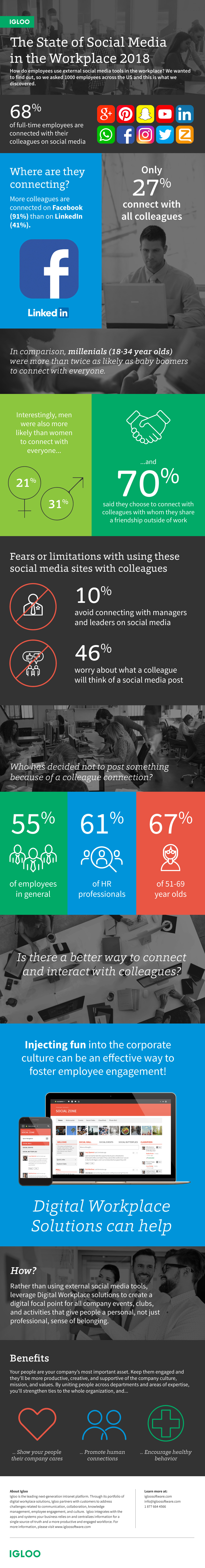 The State of Social Media in the Workplace [infographic]