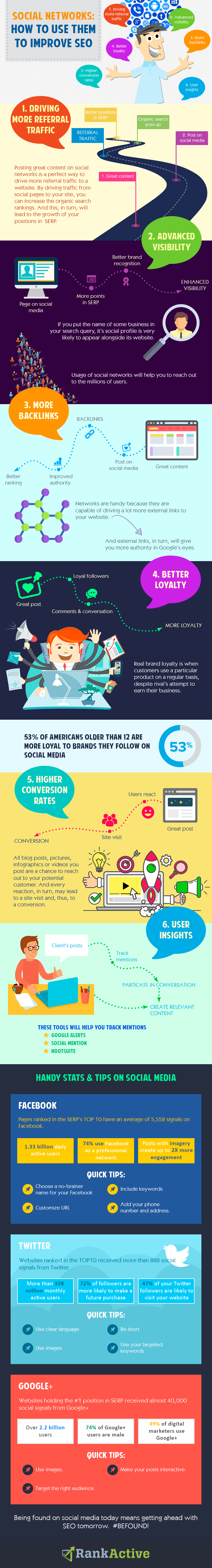 Infographic looks at links between social media activity and SEO