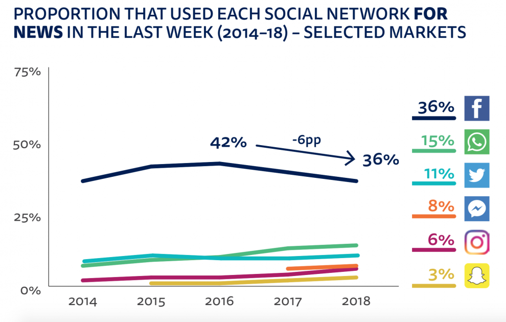 New Report Highlights Declining Consumer Trust in Facebook as a News Source | Social Media Today